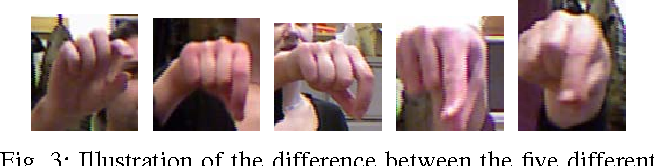 Figure 3 for Sign Language Fingerspelling Classification from Depth and Color Images using a Deep Belief Network