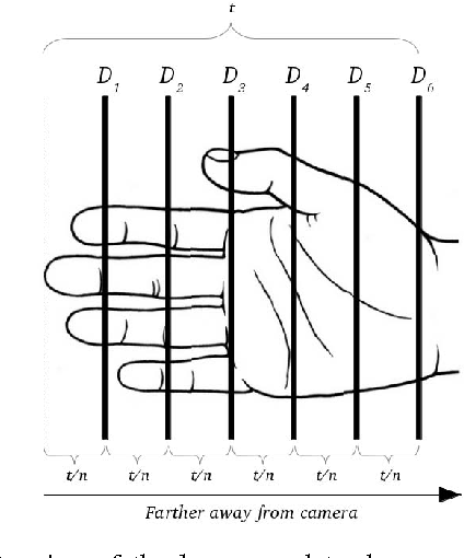 Figure 4 for Sign Language Fingerspelling Classification from Depth and Color Images using a Deep Belief Network