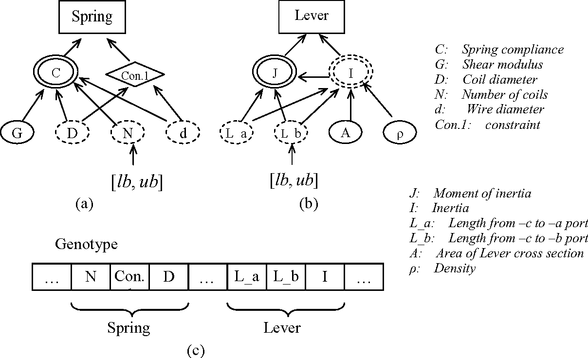 Figure 4-24: Automatic construction of genotype representation (c) based on the hierarchical representation of component design rules (a) & (b).