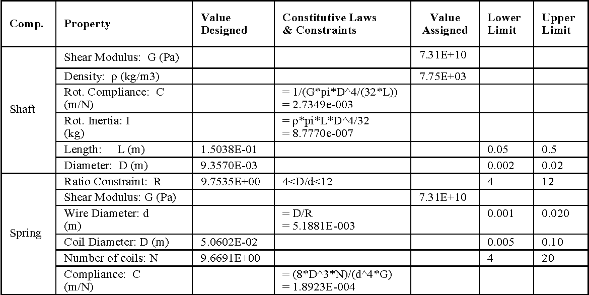 Table 4-3: The parameters designed for the components Shaft and Spring