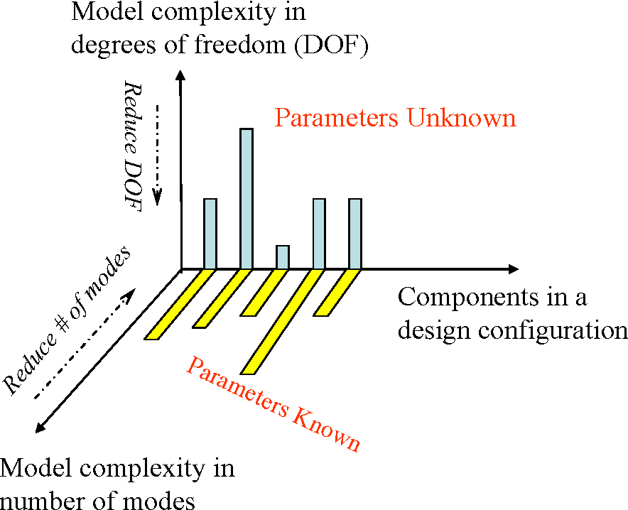 Figure 5-1: Modeling space of design configurations. A component can have models of multiple complexities in terms of number of modes or degrees of freedom.