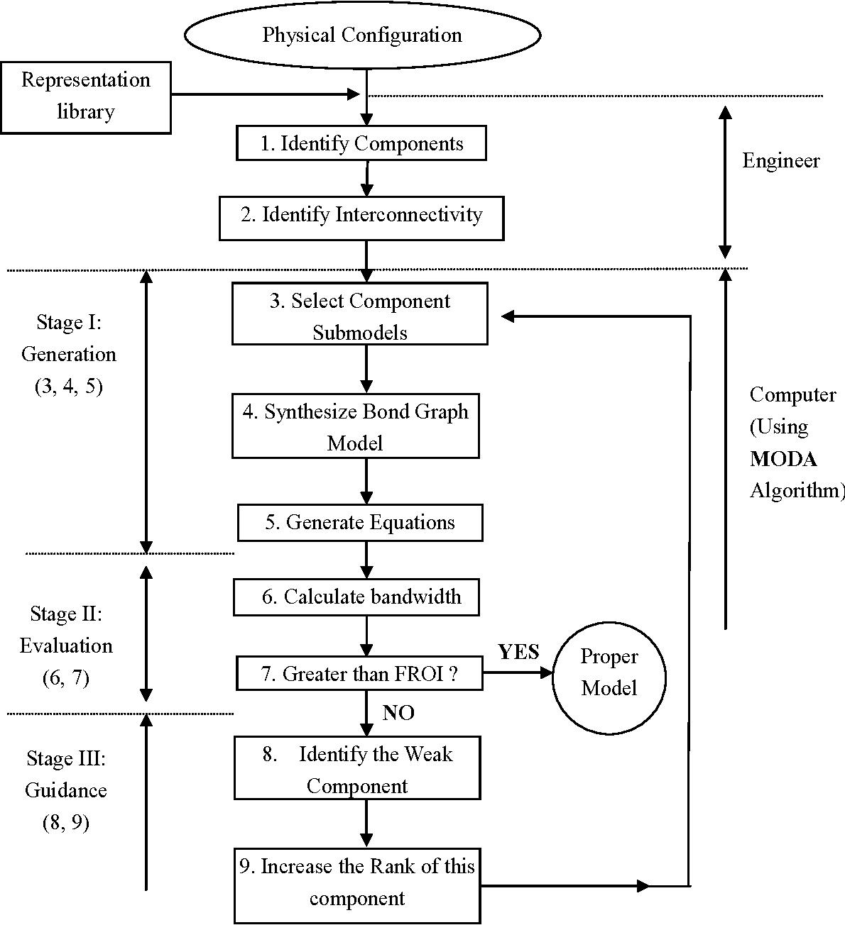 Figure 5-2: The scheme of modeling automation using MODA algorithm