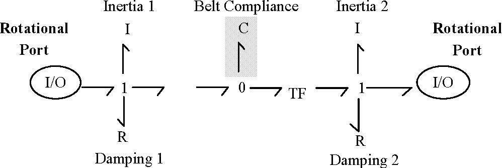 Figure 5-3: Rank 0-1 belt drive. [Stein and Louca, 1996]