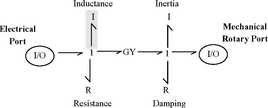 Figure 5-4: Rank 0–1 DC motor. [Stein and Louca, 1996]