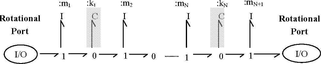 Figure 5-5: Rank 0–∝ shaft model. [Stein and Louca, 1996]