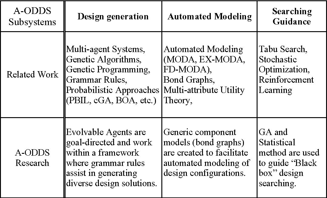 Table 6-1: Derivation of the A-ODDS theory and implementation.