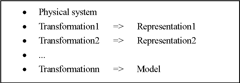 Figure A.1: Modeling as a sequence of transformations