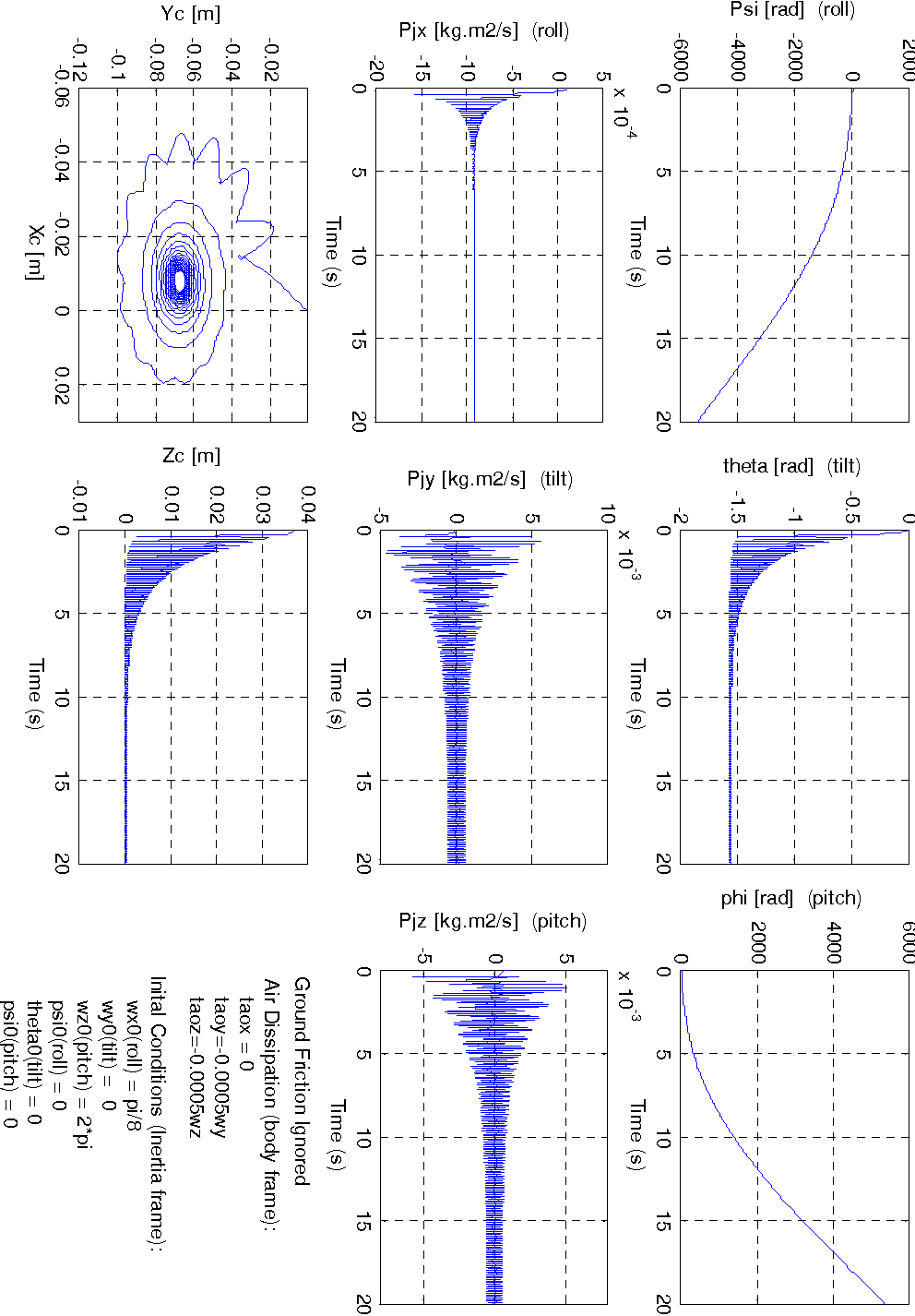Figure C.2: Simulation of Euler Disk with air dissipation