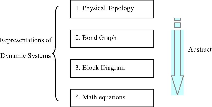 Figure 1-1: Dynamic system representations