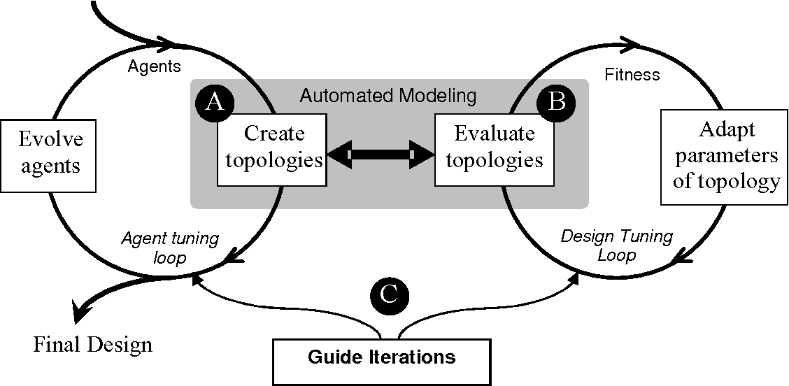 Figure 1-2: Automated Optimal Design of Dynamic Systems (A-ODDS)