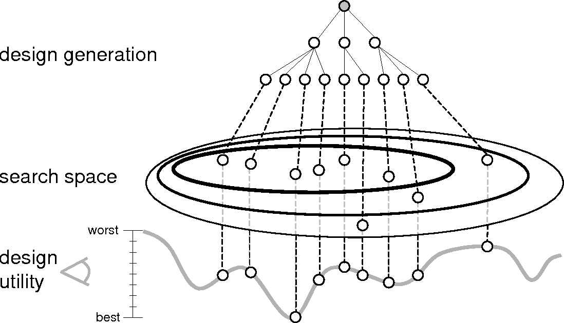 Figure 1-3: View of search space as an intermediate step between the process of creating design states and evaluating the utility of such states. [Campbell, 2000]
