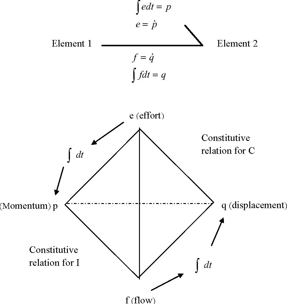 Figure 2-2: Power Bond and generalized Bond Graph variables
