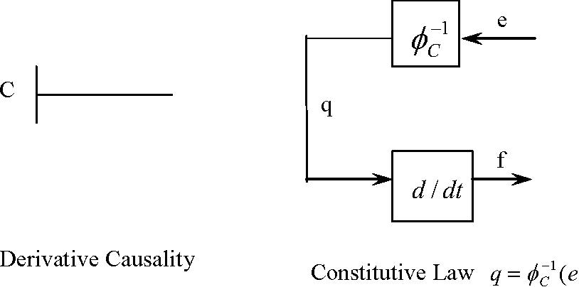 Figure 2-4: Generalized Capacitance