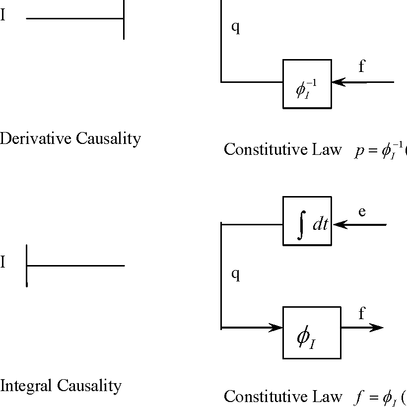 Figure 2-5: Generalized Inductance