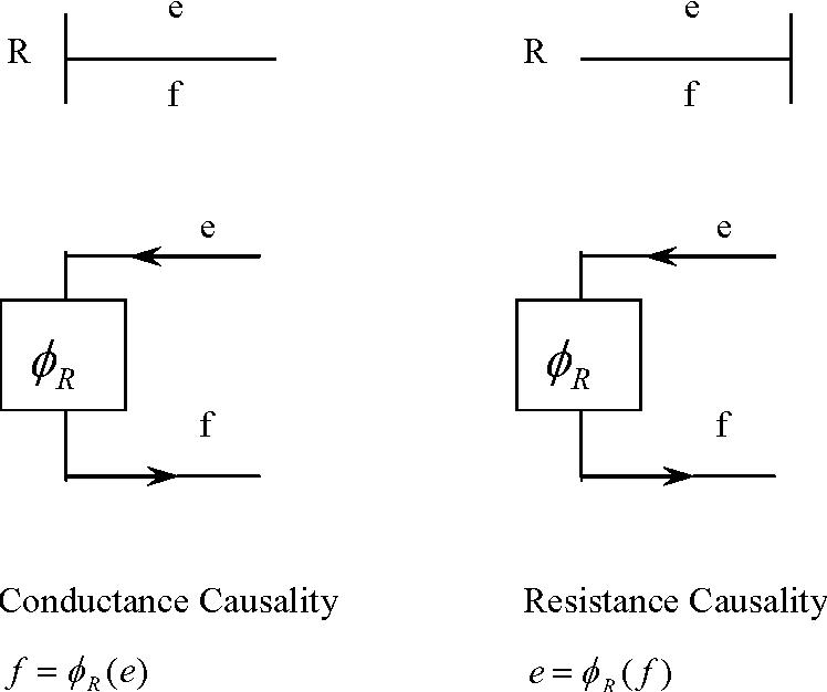 Figure 2-6: Generalized Resistance