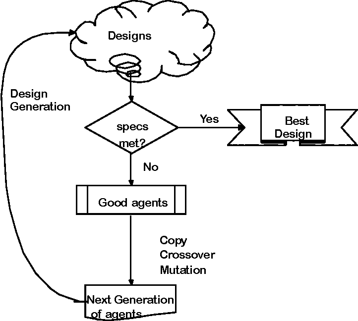 Figure 3-1: Proposed design cycle. On each generation the surviving design agents generate candidate designs (topologies). There is fitness evaluated for each design and for the design agents that are used to select the next generation of design agents.