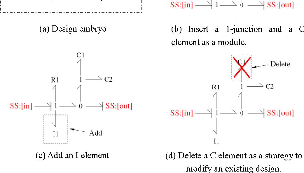 Figure 3-4: Applying basic operators to develop a design topology (bond graphs).