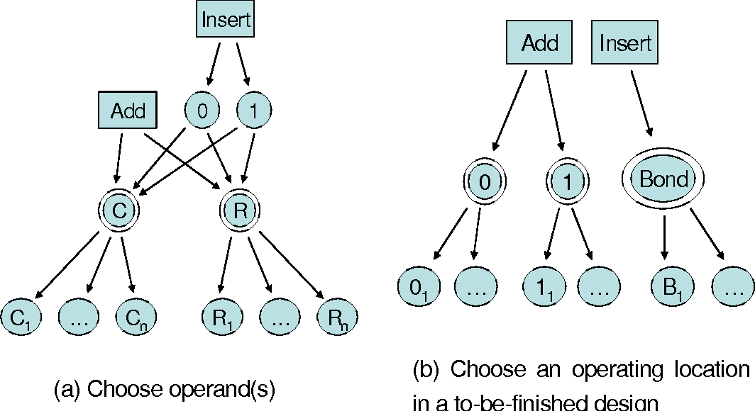 Figure 3-5: Hierarchical representation of the Bond graph design grammars.