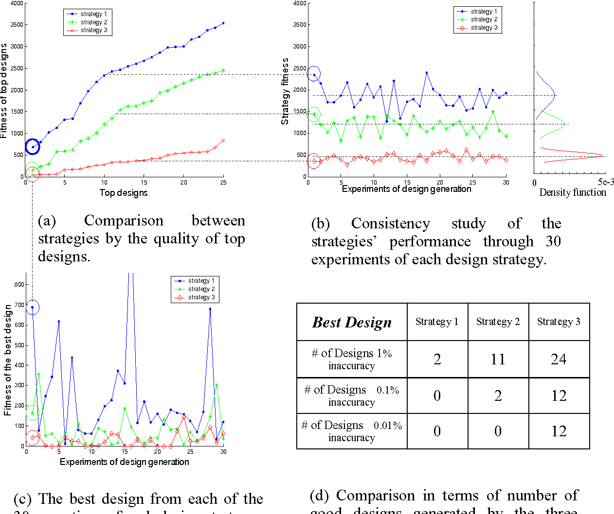 Figure 3-7: Comparisons between three design strategies to design a RC low pass filter with a cutoff frequency at 5000Hz. Note that in this research fitness reaches the best when it equals zero.