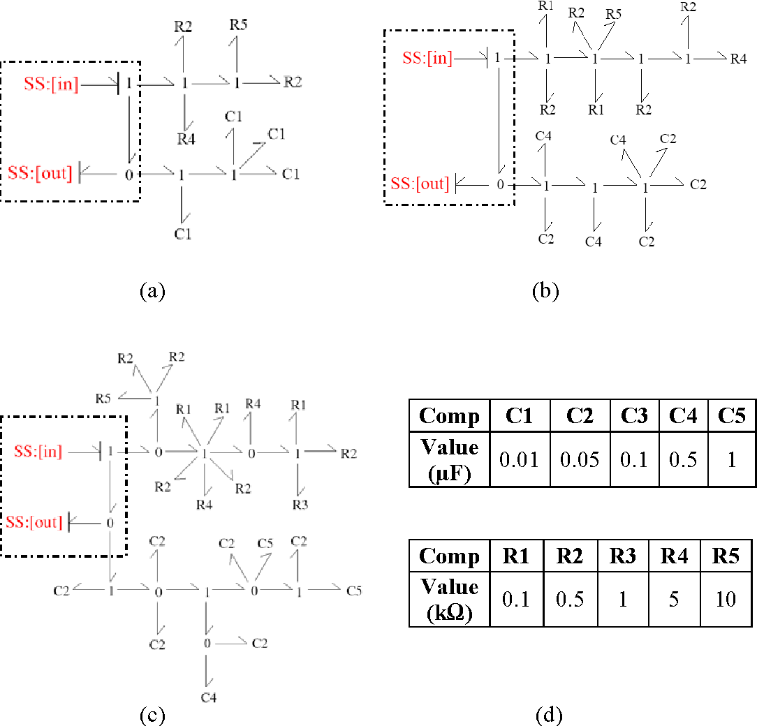 Figure 3-9: The best designs generated by design strategy 3 (a) and (b) and strategy 2 (c). The property values for all the components used for the RC filter design are shown in the table.