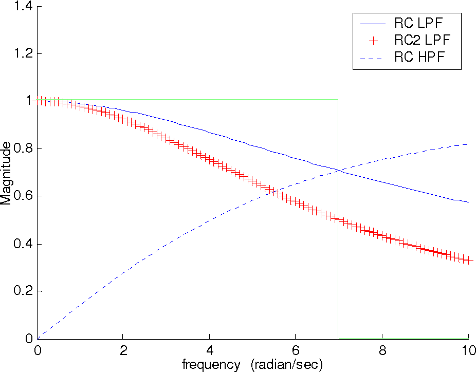 Figure 3-11: Magnitude frequency response