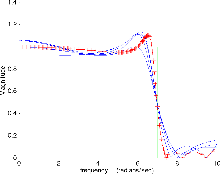Figure 3-12: Magnitude frequency response