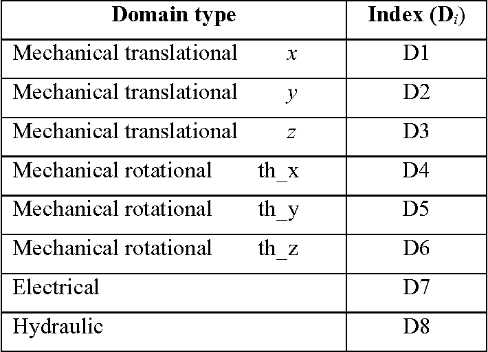 Table 4-1: Domain types.