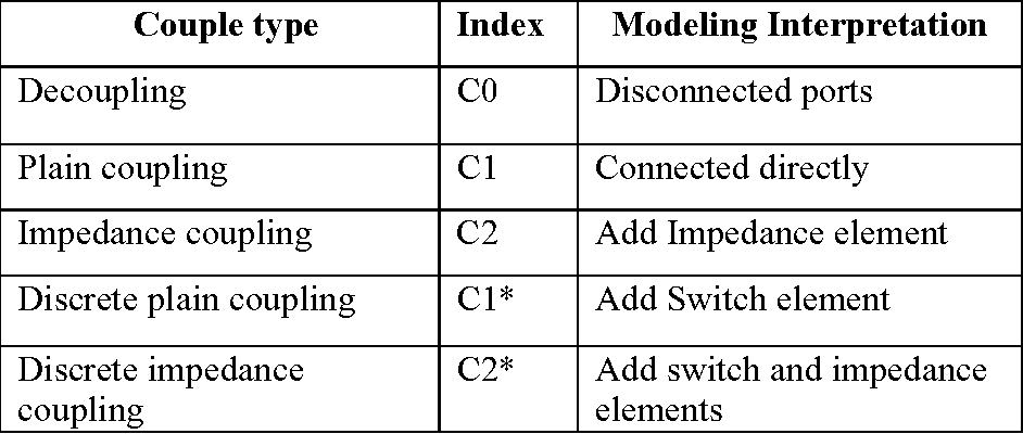 Table 4-2: Coupling types.