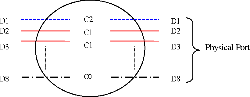 Figure 4-4: A Virtual Coupler (VC). It specifies how the interactions between components occur. It provides multi-domain information (D1 ~ D8) with certain coupling types (C0 ~ C2) at each domain between the connected components.