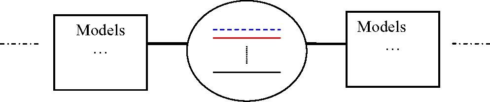 Figure 4-5: Conceptual Dynamics Graph (CD-Graph).