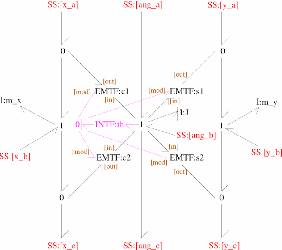 Figure 4-7: Generic model of a 2D 3-port Bar.