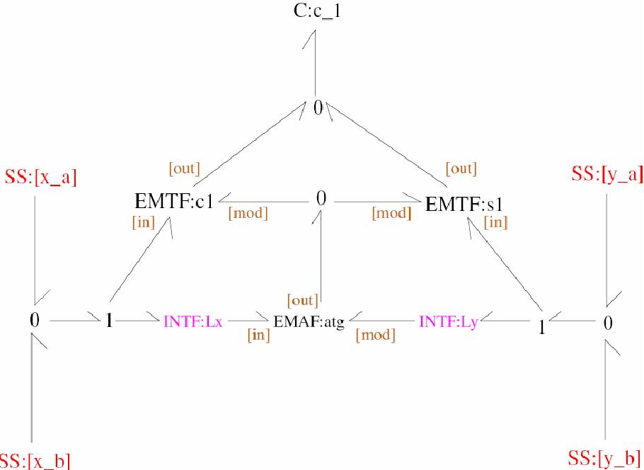 Figure 4-9: Generic model of a 2-port Spring.