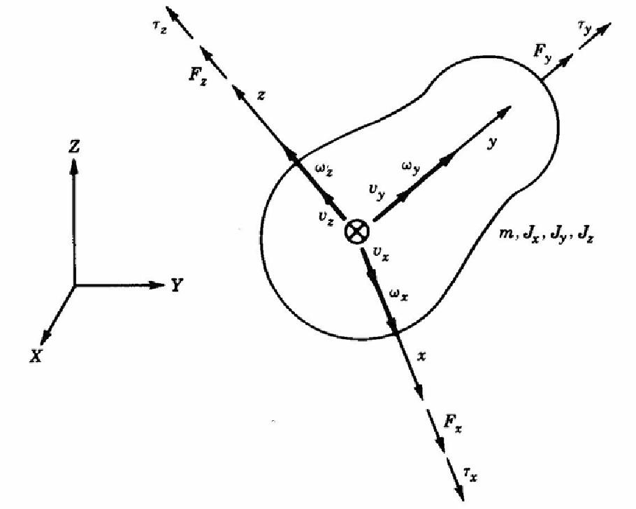 Figure 4-12: Body in general 3-D motion. [Karnopp et al. 2000]