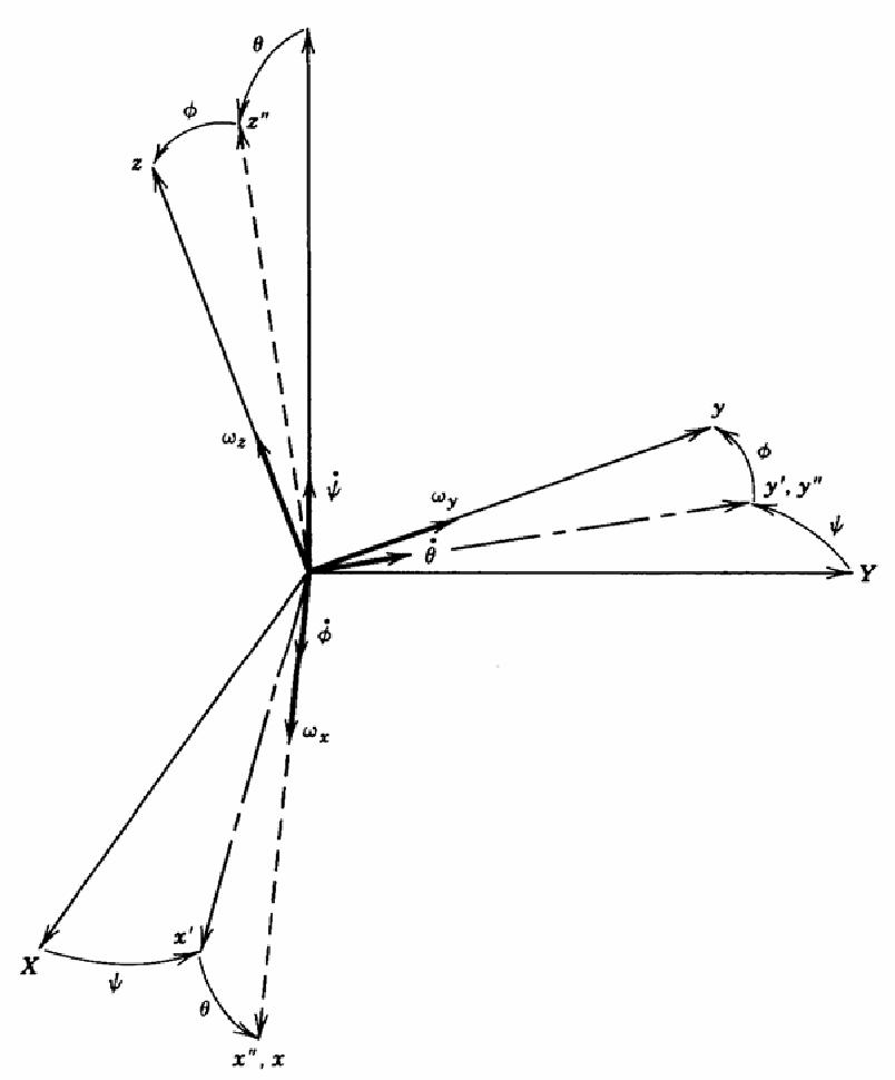 Figure 4-13: Cardan angle coordinate transformation. [Karnopp et al. 2000]