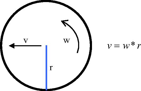 Figure 4-14: Wheel in 2-D motion.