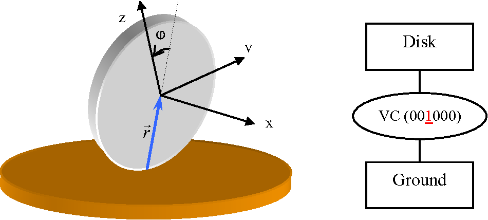 Figure 4-18: Euler Disk and its CD Graph. The disk and the ground are rigidly coupled indicated as '1' while all other domains are decoupled as '0'.