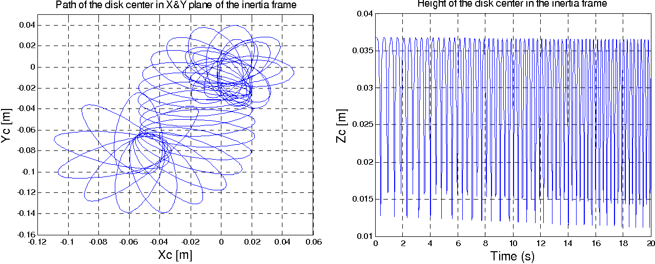 Figure 4-19: Simulation of Euler disk free spinning on the ground