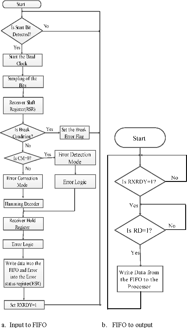Figure 9 from A novel VHDL implementation of UART with