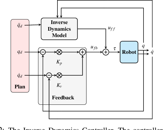 Figure 2 for Learning State-Dependent Losses for Inverse Dynamics Learning