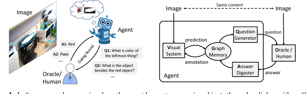 Figure 1 for Visual Curiosity: Learning to Ask Questions to Learn Visual Recognition