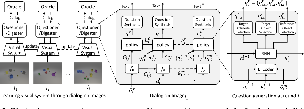 Figure 3 for Visual Curiosity: Learning to Ask Questions to Learn Visual Recognition