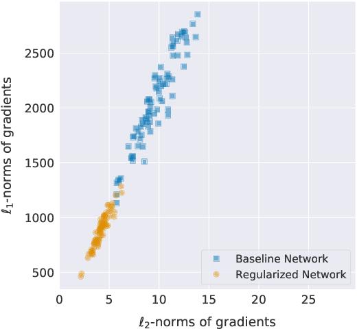 Figure 1 for Gradient $\ell_1$ Regularization for Quantization Robustness