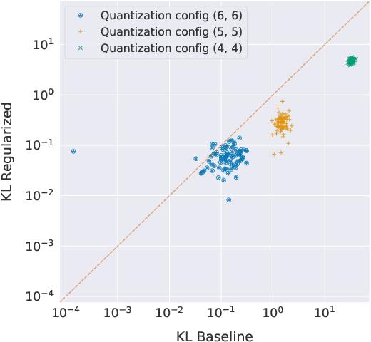 Figure 3 for Gradient $\ell_1$ Regularization for Quantization Robustness