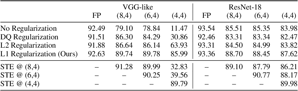 Figure 2 for Gradient $\ell_1$ Regularization for Quantization Robustness