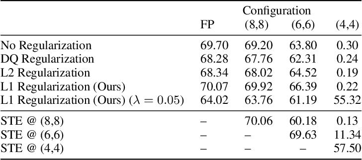 Figure 4 for Gradient $\ell_1$ Regularization for Quantization Robustness