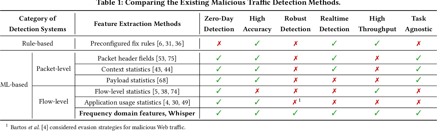 Figure 1 for Realtime Robust Malicious Traffic Detection via Frequency Domain Analysis