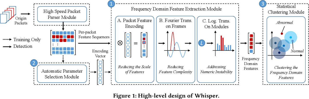 Figure 2 for Realtime Robust Malicious Traffic Detection via Frequency Domain Analysis