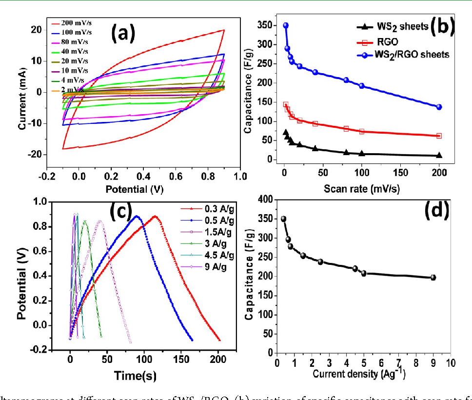 Figure 7 from Supercapacitor electrodes based on layered tungsten