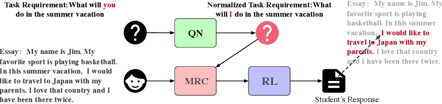 Figure 2 for Automatic Task Requirements Writing Evaluation via Machine Reading Comprehension