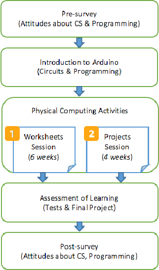 Computing in the physical world engages students: impact on